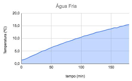 Gráfico do ensaio térmico da cuia Mate in Box Guayrá com água fria