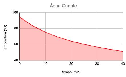 Ensaio térmico da Cuia Mate in Box Guayrá com água quente